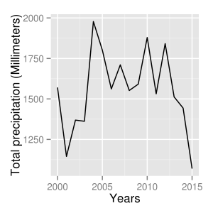 Yearly rainfall 2000 to 2015