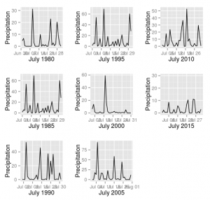 July Rainfall
